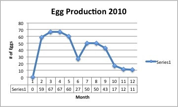 2010-egg-production