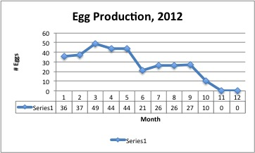 2012-egg-production